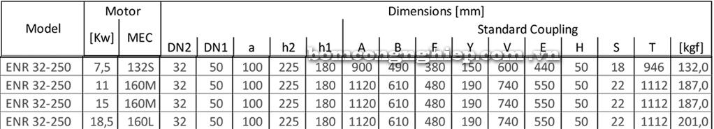 Kích thước Máy bơm công nghiệp Ebara ENR 32 250