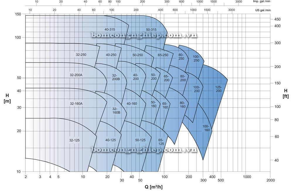 biểu đồ hoạt động Máy bơm công nghiệp Ebara ENR 100 160