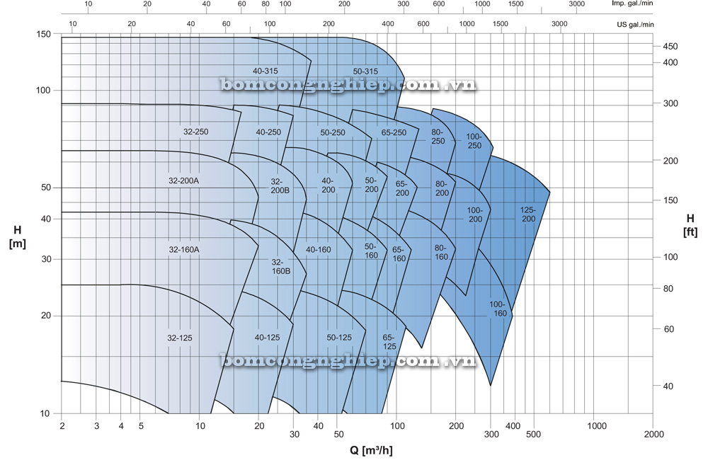 Biểu đồ hoạt động Máy bơm công nghiệp Ebara ENR 32 200B