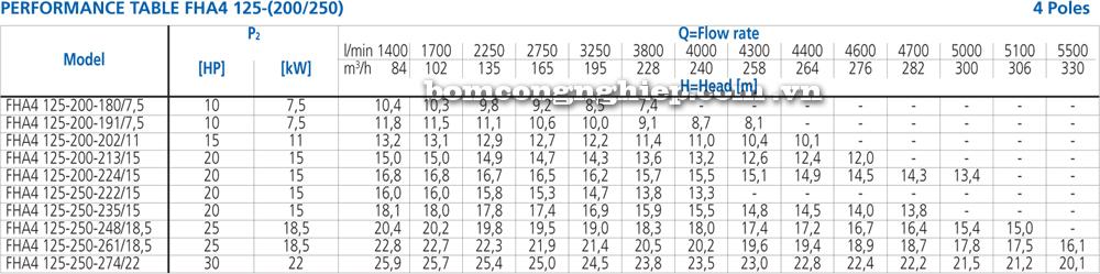 Lưu lượng cột áp Máy bơm công nghiệp Ebara FHA 4 125