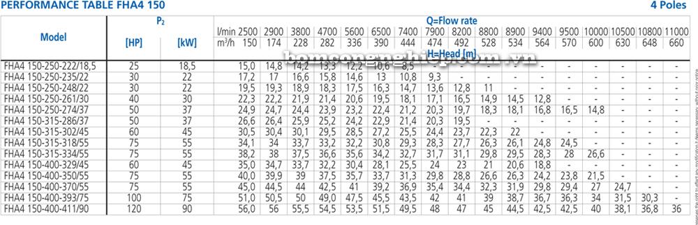 Lưu lượng cột áp Máy bơm công nghiệp Ebara FHA 4 150