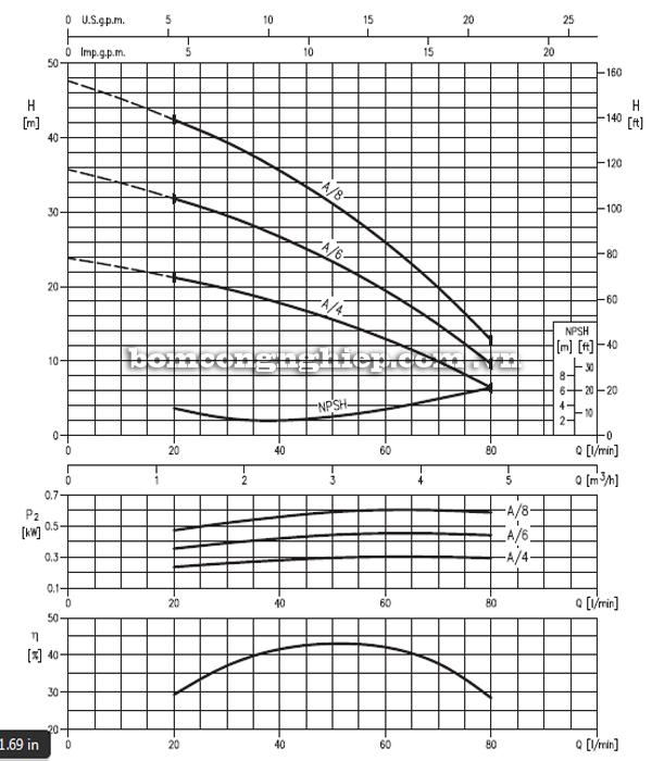 Máy bơm nước trục đứng Ebara CVM A 4-8 biểu đồ thông số hoạt động