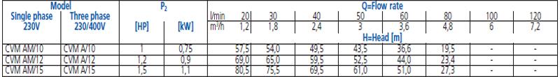 Máy bơm nước trục đứng Ebara CVM A 10-15 bảng thông số kỹ thuật
