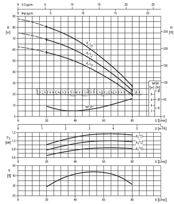 Máy bơm nước trục đứng Ebara CVM A 10-15 biểu đồ hoạt động