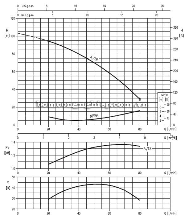Máy bơm nước trục đứng Ebara CVM A-18 biểu đồ hoạt động