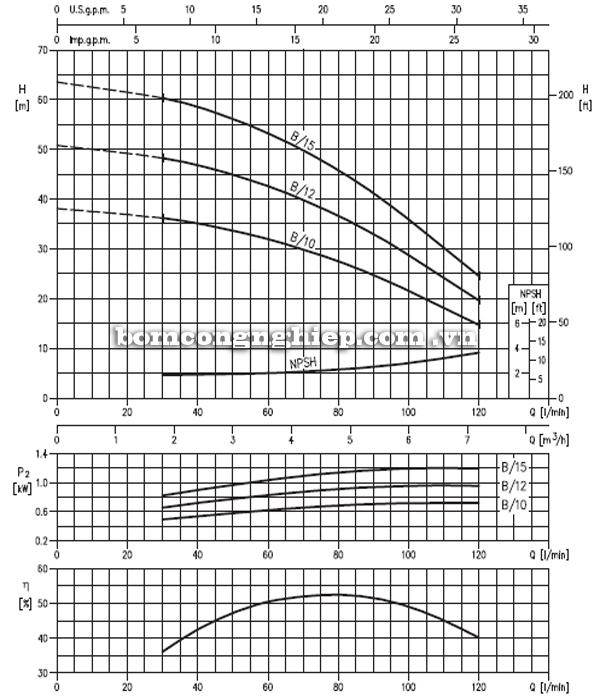 Máy bơm nước trục đứng Ebara CVM B10-15 biểu đồ hoạt động