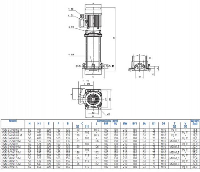 Máy bơm trục đứng đa tầng cánh Ebara HVM 3 bảng thông số kích thước