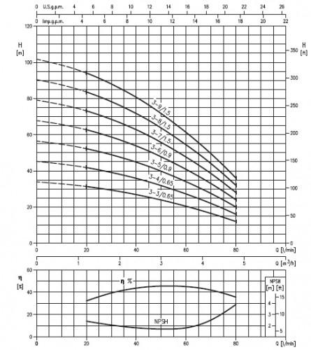Máy bơm trục đứng đa tầng cánh Ebara HVM 5 biểu đồ hoạt động