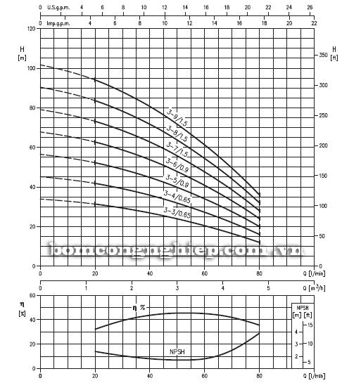 Máy bơm trục đứng đa tầng cánh HVM 10 biểu đồ hoạt động