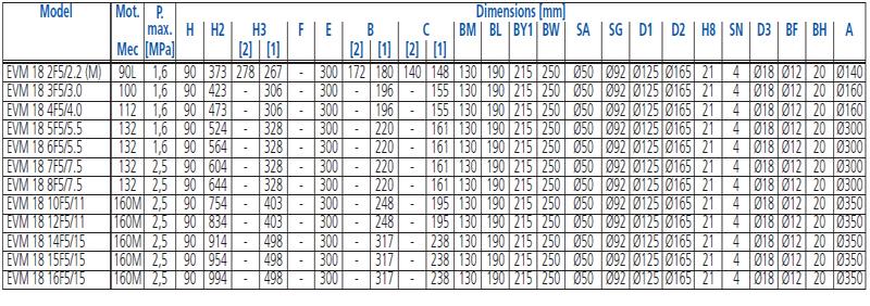Máy bơm trục đứng Ebara EVM 18 bảng thông số kích thước