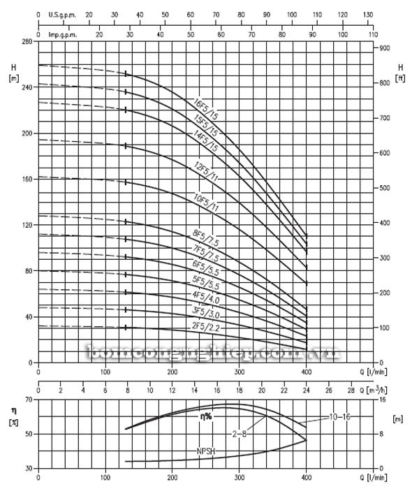 Máy bơm trục đứng Ebara EVM 18 biểu đồ hoạt động