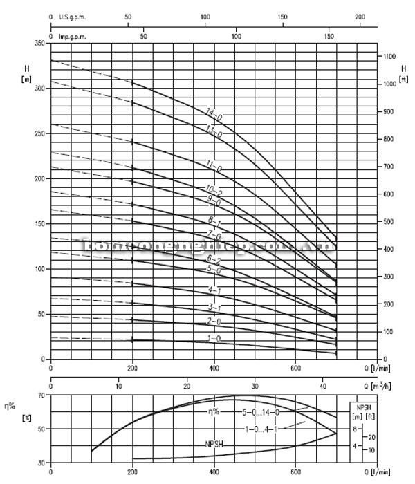 Máy bơm trục đứng Ebara EVM 32 biểu đồ hoạt động