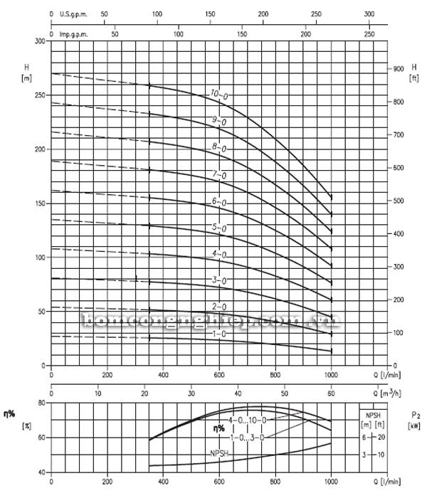 Máy bơm trục đứng Ebara EVM 45 biểu đồ hoạt động