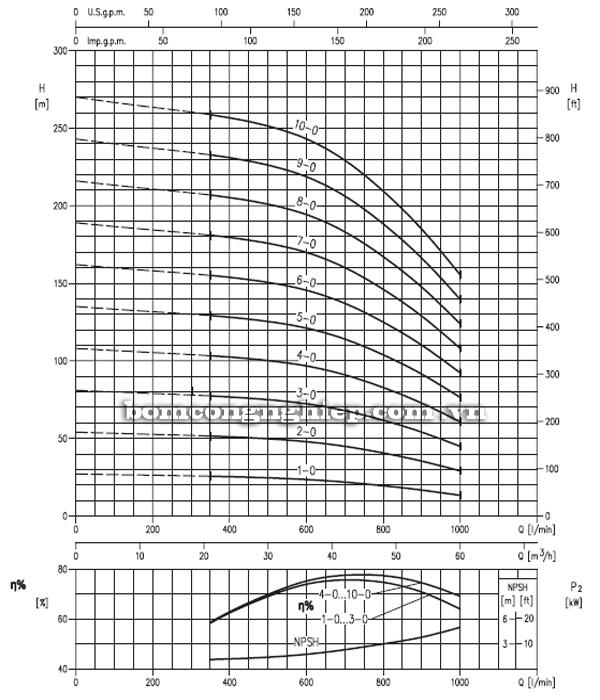 Máy bơm trục đứng Ebara EVM 64 biểu đồ hoạt động