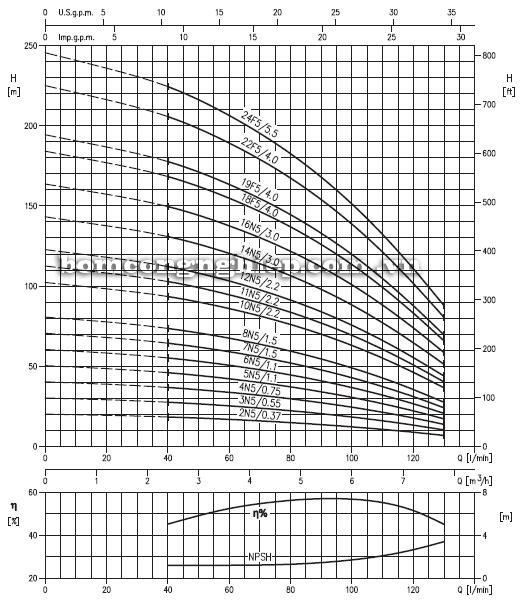 Máy bơm trục đứng Ebara EVM 5 biểu đồ hoạt động
