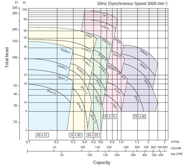 Máy bơm trục rời Ebara FSSA 50 x 40 biểu đồ hoạt động