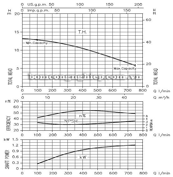 Máy bơm cao áp Ebara DWO 200 biểu đồ hoạt động