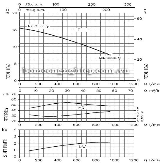 Máy bơm cao áp Ebara DWO 300 biểu đồ hoạt động