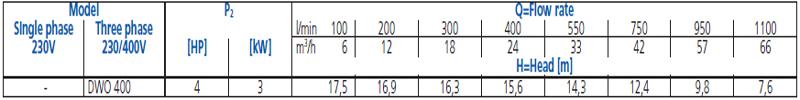Máy bơm cao áp Ebara DWO 400 bảng thông số kỹ thuật