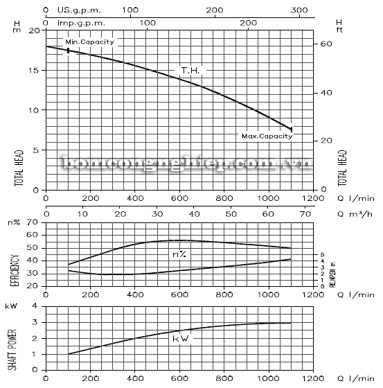 Máy bơm cao áp Ebara DWO 400 biểu đồ hoạt động