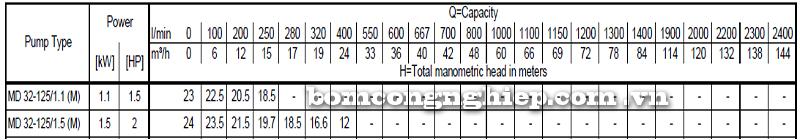 Máy bơm cao áp Ebara MD 32-125 bảng thông số kỹ thuật