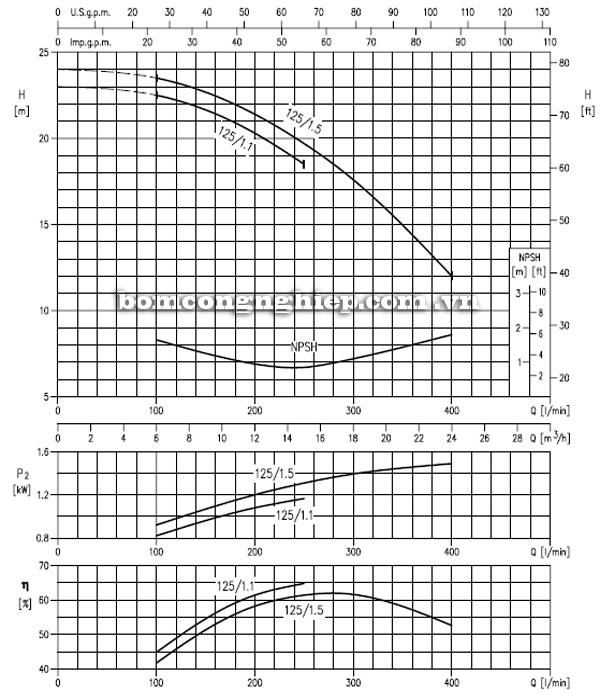Máy bơm cao áp Ebara MD 32-125 biểu đồ hoạt động