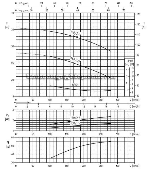 Máy bơm cao áp Ebara MD 32-160 biểu đồ hoạt động