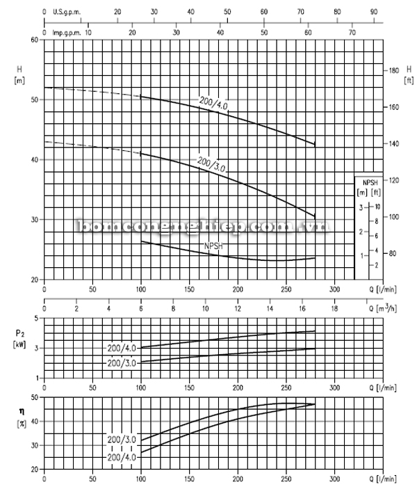 Máy bơm cao áp Ebara MD 32-200 biểu đồ hoạt động