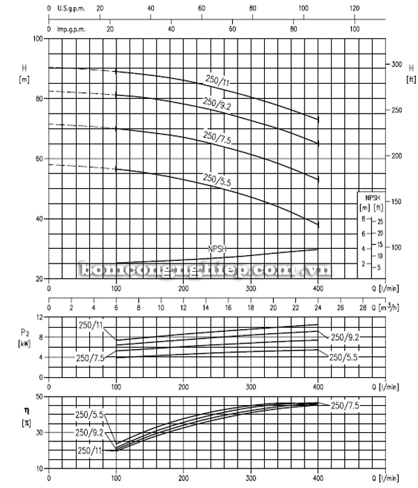 Máy bơm cao áp Ebara MD 32-250 biểu đồ hoạt động