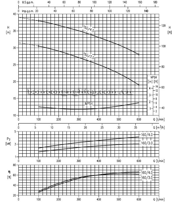 Máy bơm cao áp Ebara MD 40-160 biểu đồ hoạt động