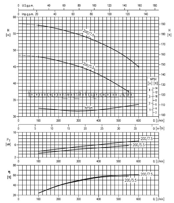 Máy bơm cao áp Ebara MD 40-200 biểu đồ hoạt động