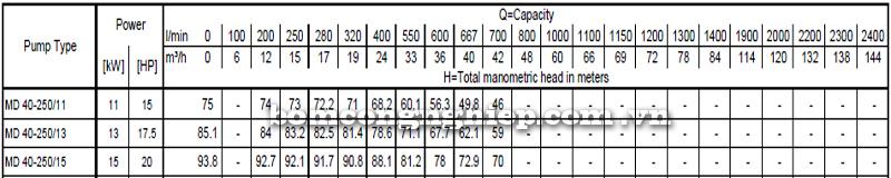 Máy bơm cao áp Ebara MD 40-250 bảng thông số kỹ thuật