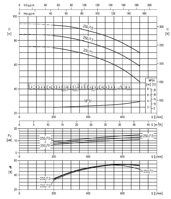 Máy bơm cao áp Ebara MD 40-250 biểu đồ hoạt động