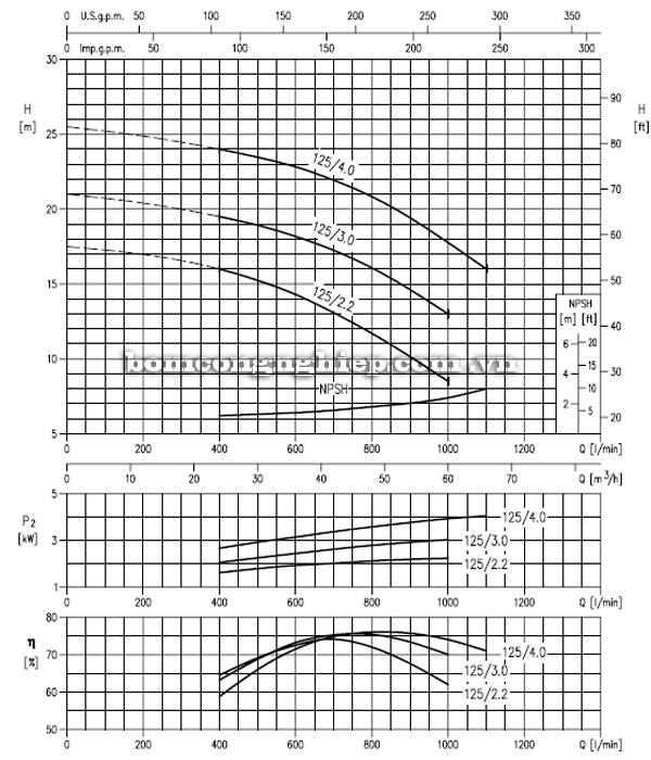 Máy bơm cao áp Ebara MD 50-125 biểu đồ hoạt động