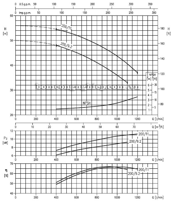 Máy bơm cao áp Ebara MD 50-160 biểu đồ hoạt động