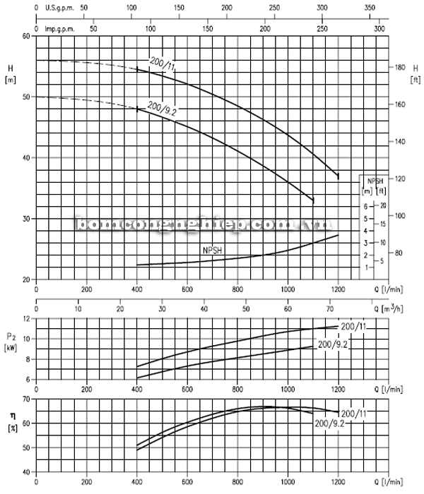 Máy bơm cao áp Ebara MD 50-200 biểu đồ hoạt động