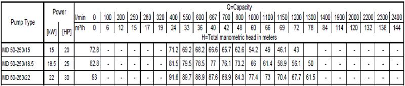 Máy bơm cao áp Ebara MD 50-250 bảng thông số kỹ thuật
