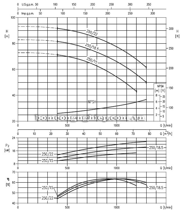 Máy bơm cao áp Ebara MD 50-250 biểu đồ hoạt động