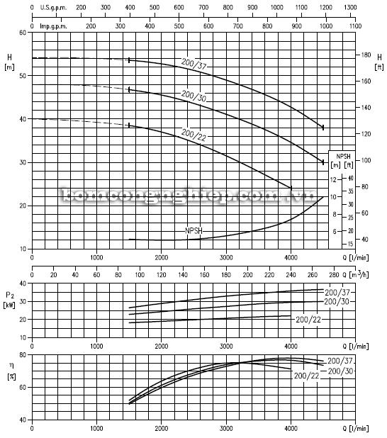 Máy bơm cao áp Ebara MMD 100-200 biểu đồ hoạt động