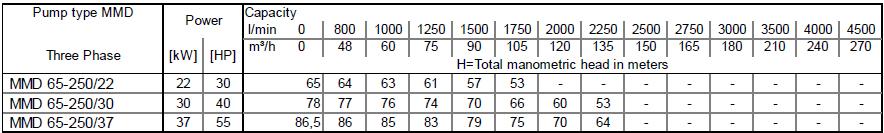 Máy bơm cao áp Ebara MMD 65-250 bảng thông số kỹ thuật