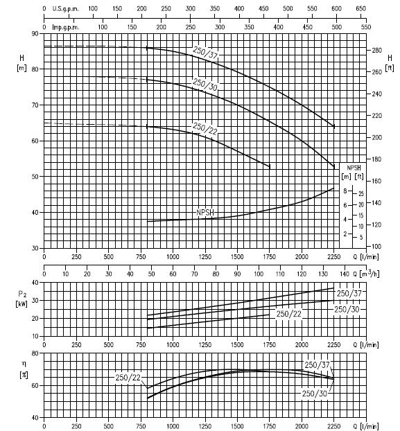 Máy bơm cao áp Ebara MMD 65-250 biểu đồ hoạt động