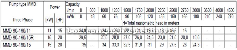 Máy bơm cao áp Ebara MMD 80-160 bảng thông số kỹ thuật