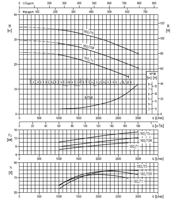 Máy bơm cao áp Ebara MMD 80-160 biểu đồ hoạt động