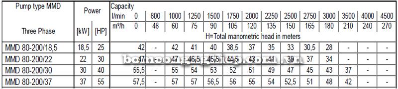 Máy bơm cao áp Ebara MMD 80-200 bảng thông số kỹ thuật