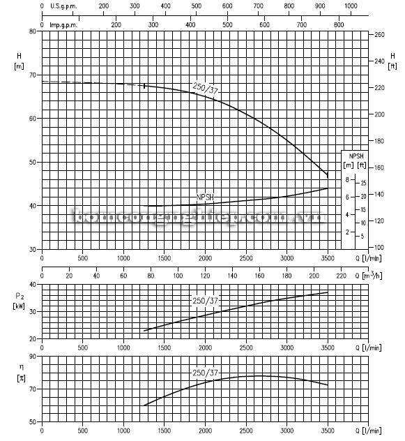 Máy bơm cao áp Ebara MMD 80-250 biểu đồ hoạt động