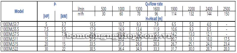 Máy bơm chìm nước thải Ebara 100DML bảng thông số kỹ thuật