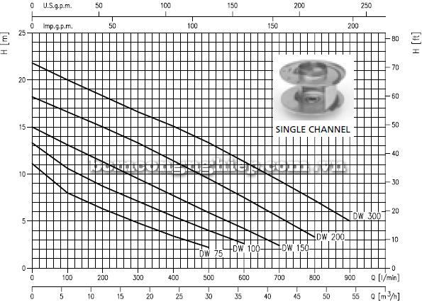 Máy bơm chìm nước thải Ebara DW 75 biểu đồ hoạt động