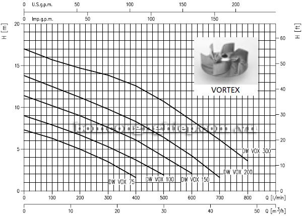 Máy bơm chìm nước thải Ebara DW VOX 150 biểu đồ hoạt động