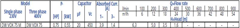 Máy bơm chìm nước thải Ebara DW VOX 75 bảng thông số kỹ thuật