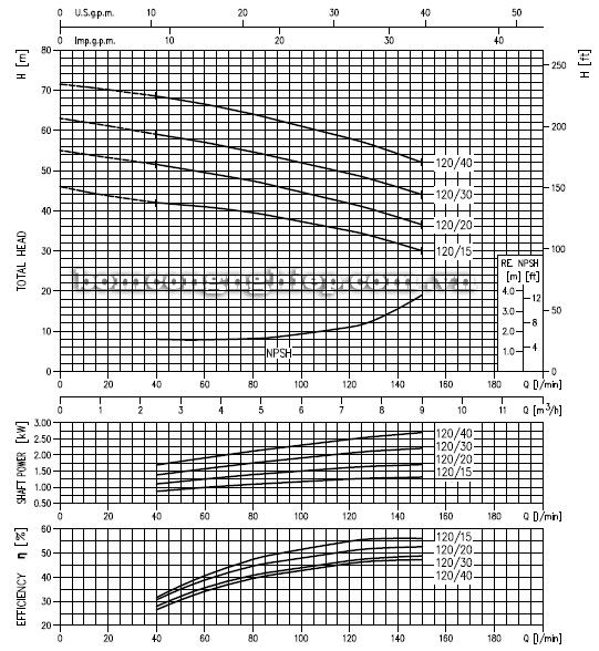Máy bơm ly tâm Ebara 2CDX-120 biểu đồ hoạt động